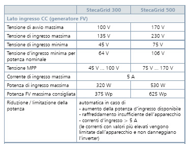 CARATTERISTICHE_inverter_STECA_1.jpg