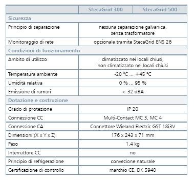 CARATTERISTICHE_inverter_STECA_3.jpg