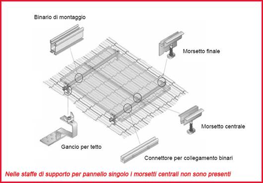 Pannello Solare Per Tetto Auto : Supporto di fissaggio tetto a falda per n pannelli