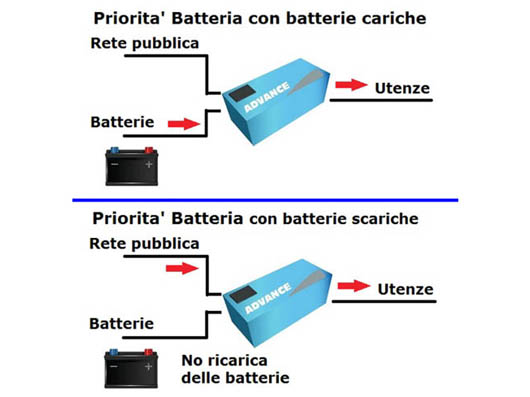 Inverter-psw7-batterie.jpg