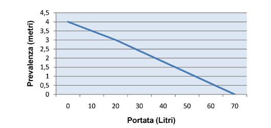 Portata-prevalenza-pompa-GPH-1100.jpg