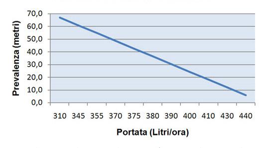 Portata-prevalenza-pompa-ShurFlo9300-24V.jpg