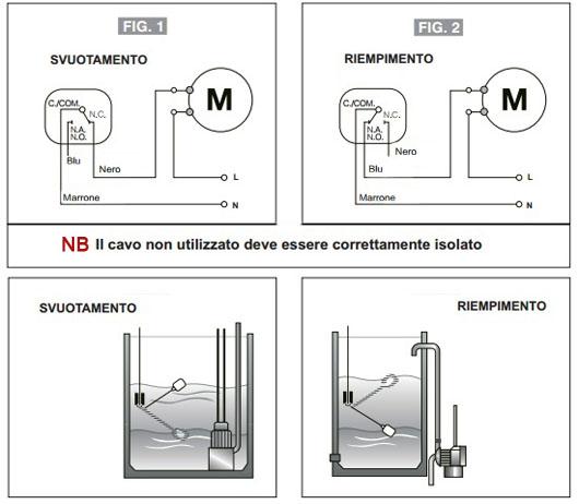 Schema Elettrico Galleggiante Serbatoio : Interruttore di livello sommerso a galleggiante ipersolar