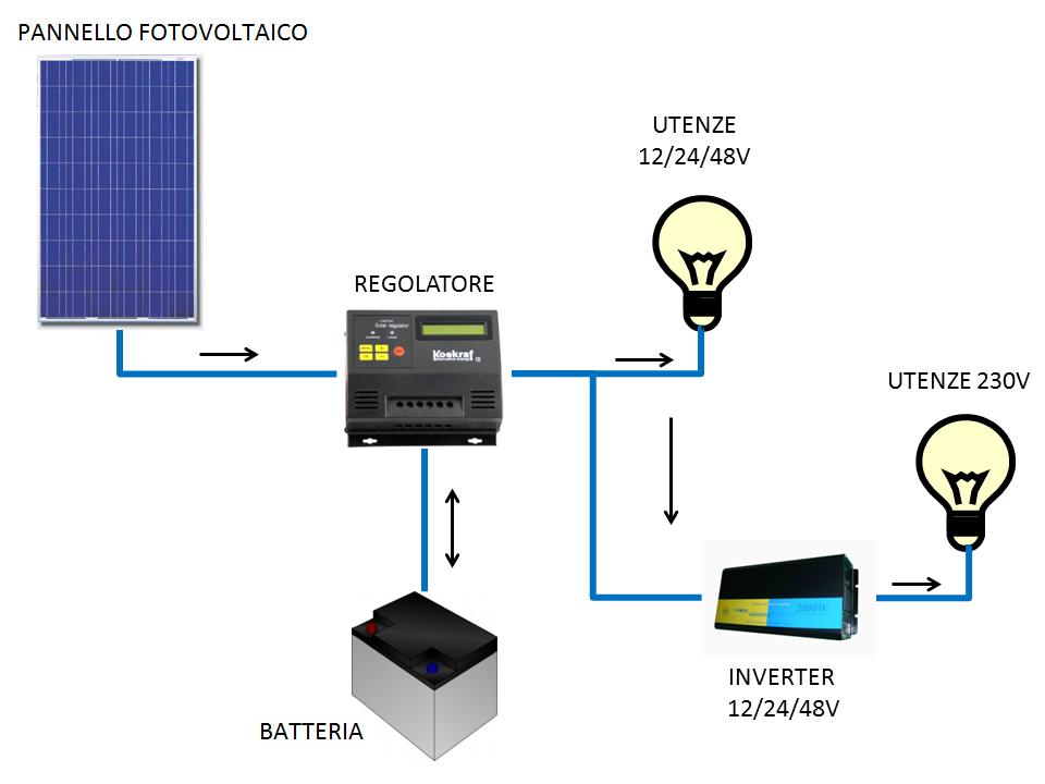 Sistema_FV_batteria_inverter.png