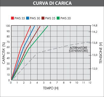 curva_carico_power_service_basic.jpg