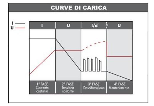 curve-regolatore-carica-due-batterie-mppt-15a.jpg