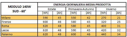 energia-prodotta-modulo-fotovoltaico.jpg