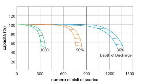 grafico_capacita_cicli.jpg