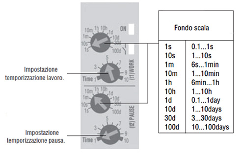 impostazioni-timer-pausa-lavoro-multifunzione-12V-24V.jpg