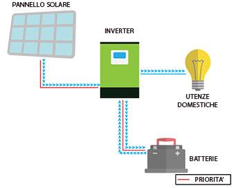 inverter-edison-3024-isola.jpg