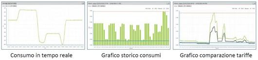 visualizzazioni-monitoraggio-consumi-elettrici-usb-owl-cm160.jpg
